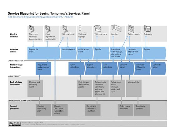 Serive Blueprint